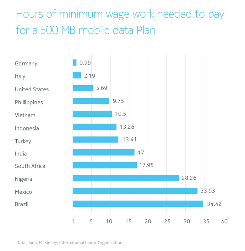 Chart to show hours of minimum wage work needed to pay 500mb mobile data plan